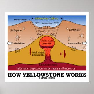 Cómo trabajos de Yellowstone geología Supervolcan