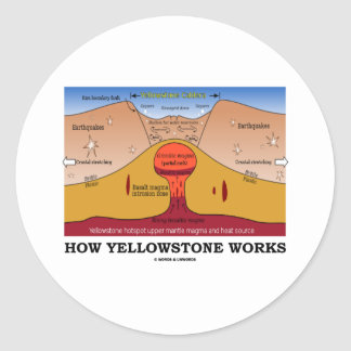 Cómo Yellowstone trabaja (geología Supervolcano) Pegatina Redonda
