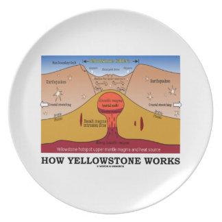 Cómo Yellowstone trabaja (geología Supervolcano) Plato De Comida