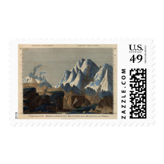 Comparative Height of the Principal Mountains Postage