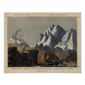 Comparative Height of the Principal Mountains Poster