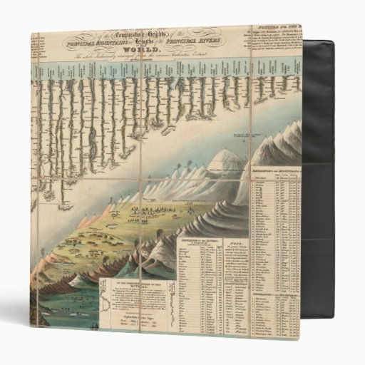 Comparative Heights of the Principal Mountains 3 Ring Binders