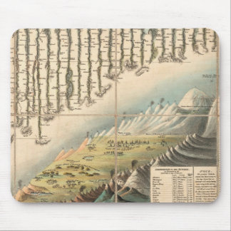 Comparative Heights of the Principal Mountains Mouse Pad