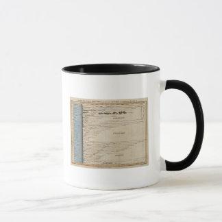 Comparative Lengths of the Principal Rivers Mug