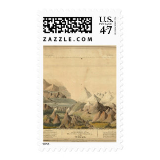 Comparative View Postage