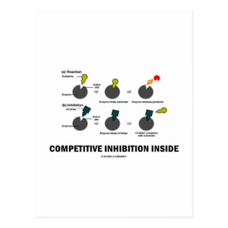 Competitive Inhibition Inside (Enzyme Kinetics) Postcard