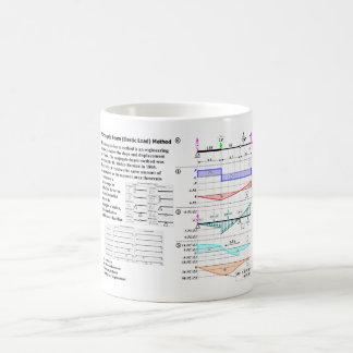 Conjugate Beam (Elastic Load) Method Diagram Coffee Mug