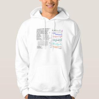 Conjugate Beam (Elastic Load) Method Diagram Hoodie