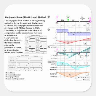 Conjugate Beam (Elastic Load) Method Diagram Square Sticker