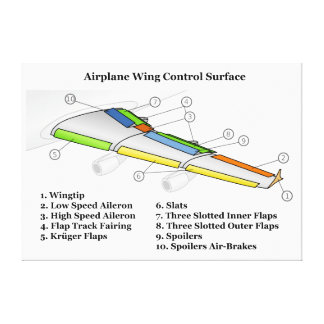 Control Surface on an Airfoil Airplane Wing Chart Canvas Print