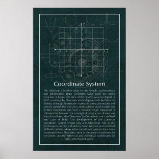 Coordinate Plane Poster