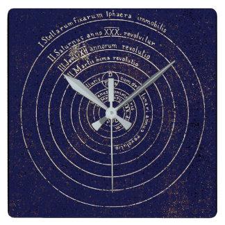 Copernican Heliocentrism Clock