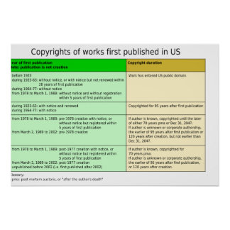 Copyright Durations in the United States Diagram Poster