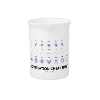 Correlation Cheat Sheet (Correlation Coefficients) Beverage Pitchers