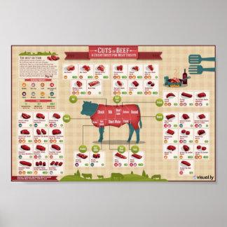 Cortes de la carne de vaca poster