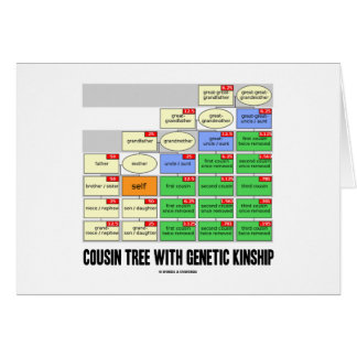 Cousin Tree With Genetic Kinship (Genealogy) Card