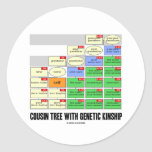 Cousin Tree With Genetic Kinship (Genealogy) Round Sticker