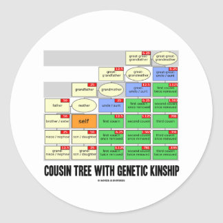 Cousin Tree With Genetic Kinship Genealogy Round Sticker