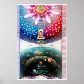 Creación cósmica - el material y los reinos espiri póster
