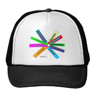 Creativity Thesaurus Wheel-French Hat