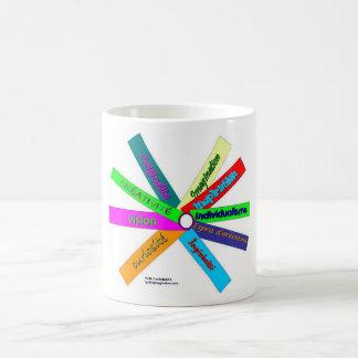 Creativity Thesaurus Wheel-French Mugs