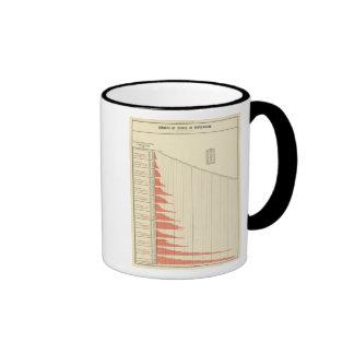 crecimiento demográfico de Estados Unidos Taza De Café