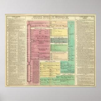 Cronología de la historia bíblica sagrada póster