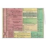Cronología de la historia bíblica sagrada tarjeta de felicitación