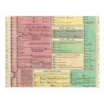 Cronología de la historia bíblica sagrada tarjetas postales
