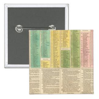 Cronología de la iglesia católica pin cuadrada 5 cm