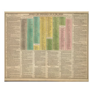 Cronología de la iglesia católica póster