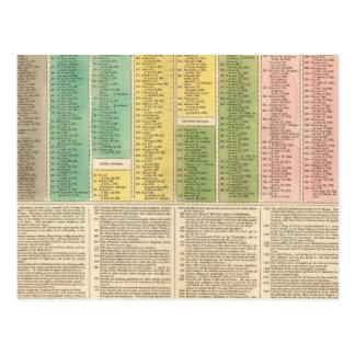 Cronología de la iglesia católica tarjeta postal