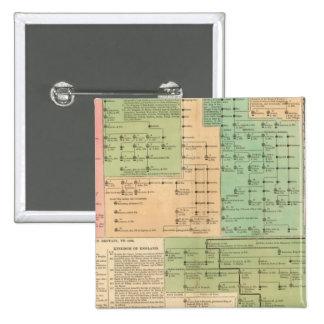 Cronología de los anglosajones a partir del 455 a  pin cuadrada 5 cm