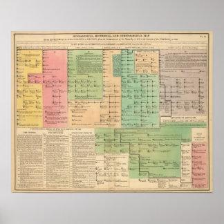 Cronología de los anglosajones a partir del 455 a  póster