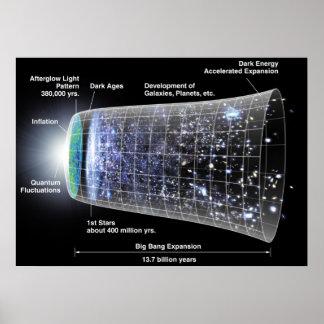Cronología del poster del universo