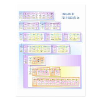 Cronología del universo tarjetas postales