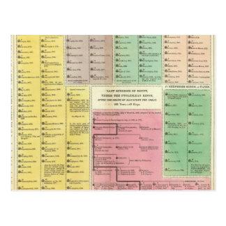 Cronología Egipto Tarjetas Postales