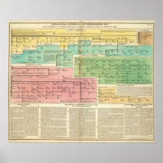 Cronología Gomerians, o Celtes Poster