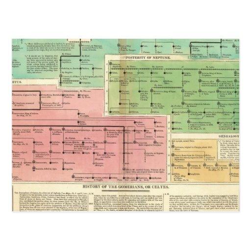 Cronología Gomerians, o Celtes Tarjeta Postal
