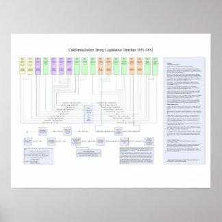 Cronología legislativa 1851 del tratado indio de C Posters