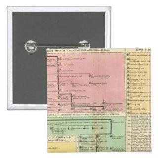 Cronología Parthinians Pin Cuadrada 5 Cm