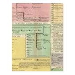 Cronología Parthinians Tarjetas Postales