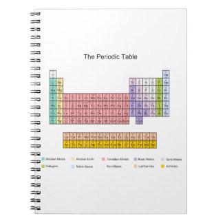 Cuaderno de la tabla periódica