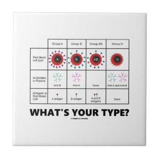 ¿Cuál es su tipo? (Grupos del glóbulo) Azulejos Ceramicos