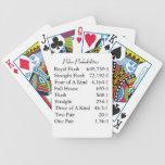 Cubierta de las probabilidades del póker de tarjet baraja de cartas