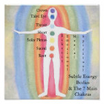Cuerpos sutiles y Chakras de la energía Poster