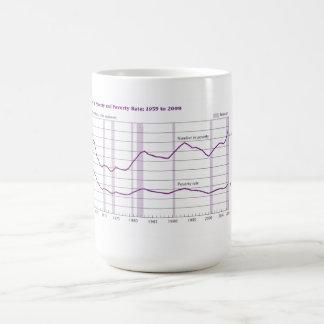 cup describing american poverty