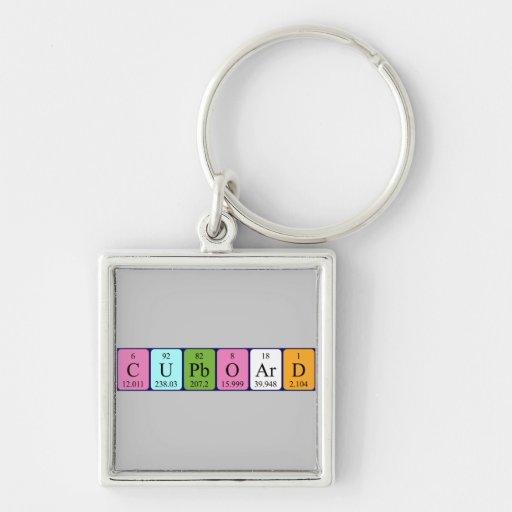 Cupboard periodic table keyring key chain