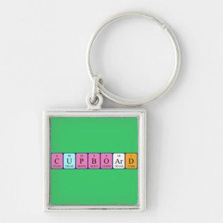 Cupboard periodic table keyring keychain