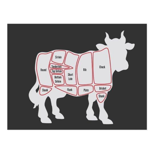 Cuts of Beef Postcard